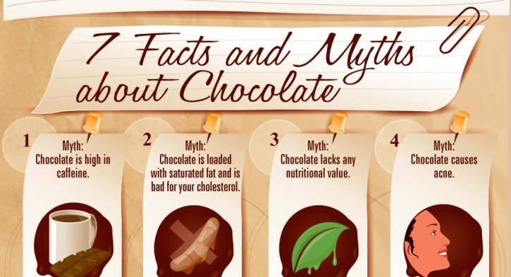 The Making Of Chocolate